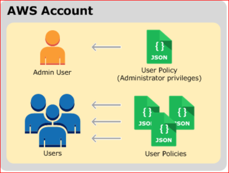 AWS Account  user  users  (J*r PO icy  (Administrator  user Policies