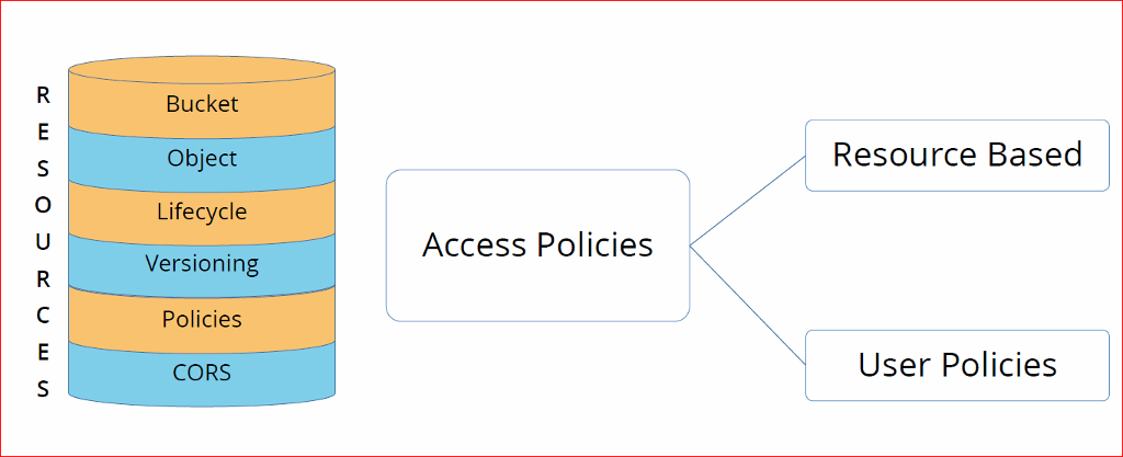 S  o  c  E  s  Bucket  Object  Lifecycle  Versioning  Policies  CORS  Access Policies  Resource Based  User Policies