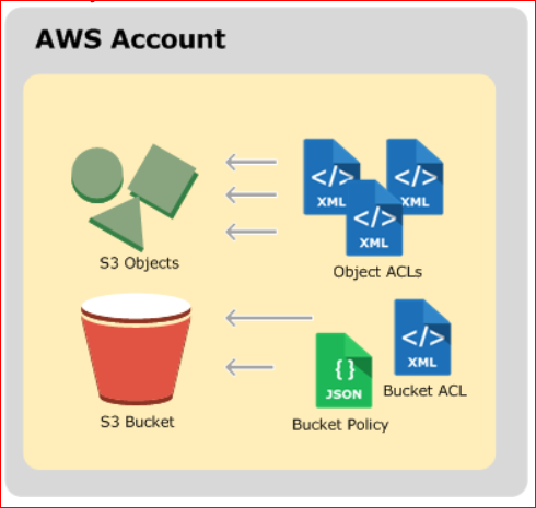 AWS Account  S3 Objects  53 Bucket  Object AC:LS  BL_Kket ACL  Policy