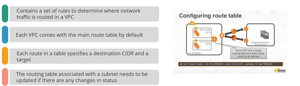 Contains a set of rules to determine where network  traffic is routed in a VPC  Each VPC comes with the main route table by default  Each route in a table specifies a destination CIDR and a  target  The routing table associated with a subnet needs to be  updated if there are any changes in status  Configuring route table  vpc  IOU.' 0,'24  AZ A  10.10.20/24  10 10 0.0/16  ans ec2 create- route  --ro rtb-ef36e58a  Cognrab Dab Certer  192 16800:16  Eæh VPC has a single  routing at creation time.  used by all subnets  --dest 0.0.0.0/0 --gateway-id vgw-f9da06e7