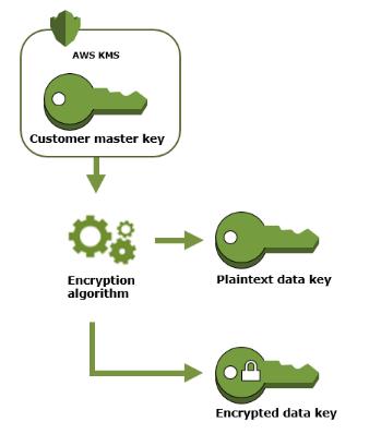 AWS K MS  Customer master kev  Encry ption  algorithm  Plaintext data key  Encrypted data key