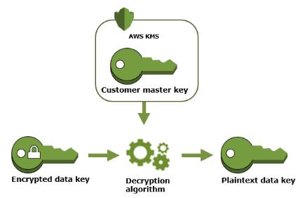 Encrypted data key  AWS KB'S  Customer master key  Decryption  algorithm  Plaintext data key
