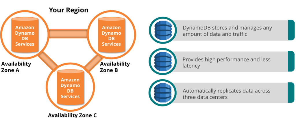 Amazon  Dynamo  DB  Services  Availability  Zone A  Your Region  Amazon  Dynamo  DB  Services  Availability  Zone B  Amazon  Dynamo  DB  Services  Availability Zone C  DynamoDB stores and manages any  amount of data and traffic  Provides high performance and less  latency  Automatically replicates data across  three data centers